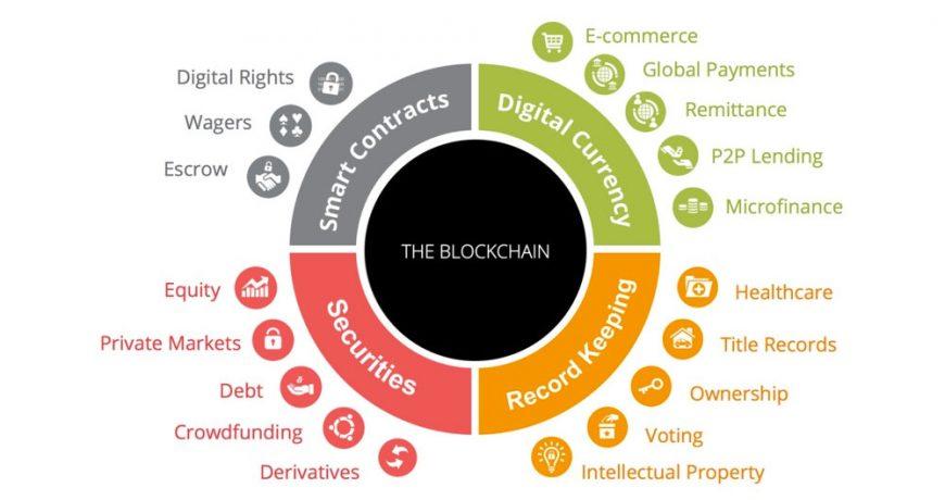 aplicaciones del blockchain